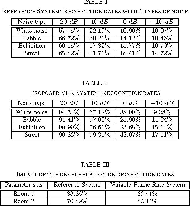 Table II from Variable frame rate hierarchical analysis for robust ...