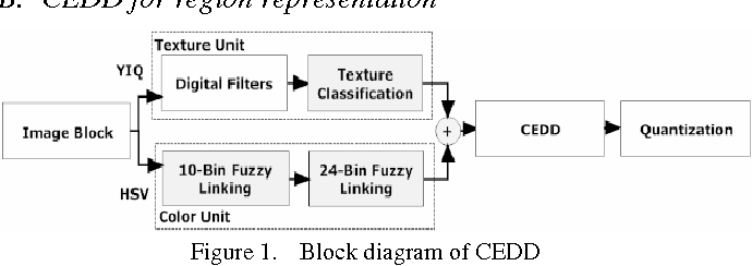 Figure 1 for Adaptive Learning of Region-based pLSA Model for Total Scene Annotation