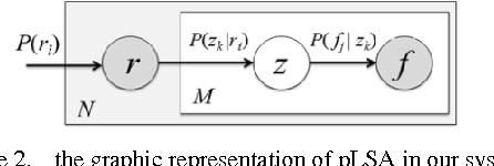 Figure 2 for Adaptive Learning of Region-based pLSA Model for Total Scene Annotation
