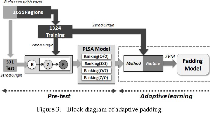 Figure 3 for Adaptive Learning of Region-based pLSA Model for Total Scene Annotation