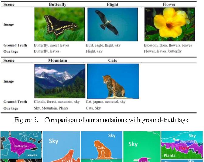 Figure 4 for Adaptive Learning of Region-based pLSA Model for Total Scene Annotation