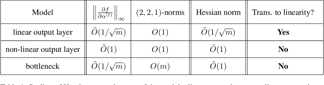 Figure 1 for On the linearity of large non-linear models: when and why the tangent kernel is constant