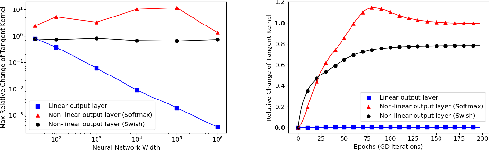 Figure 2 for On the linearity of large non-linear models: when and why the tangent kernel is constant