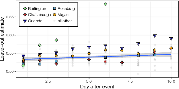 Figure 4 for Analyzing Polarization in Social Media: Method and Application to Tweets on 21 Mass Shootings