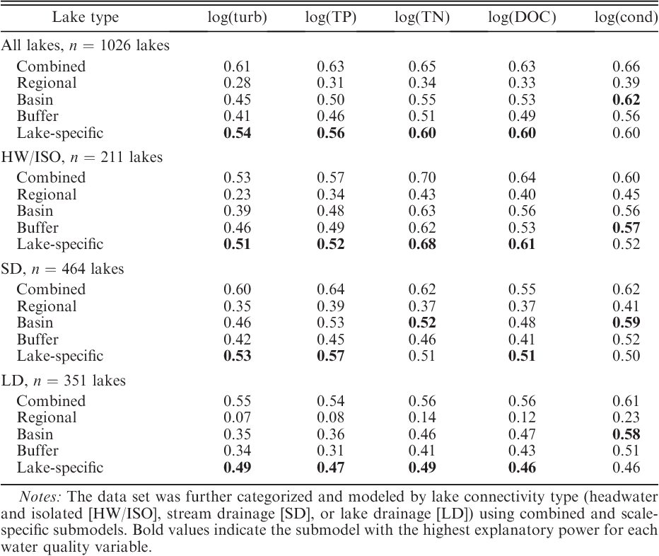 Table 1 from The importance of lake-specific characteristics for