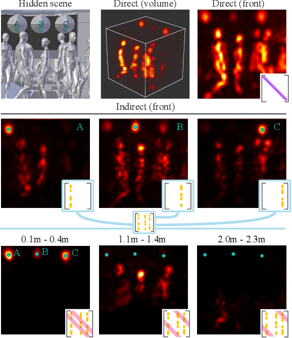 Figure 1 for Virtual light transport matrices for non-line-of-sight imaging