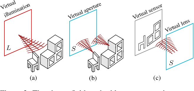 Figure 3 for Virtual light transport matrices for non-line-of-sight imaging