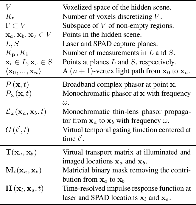 Figure 2 for Virtual light transport matrices for non-line-of-sight imaging
