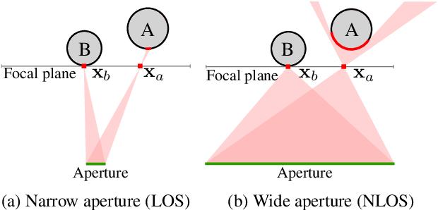 Figure 4 for Virtual light transport matrices for non-line-of-sight imaging
