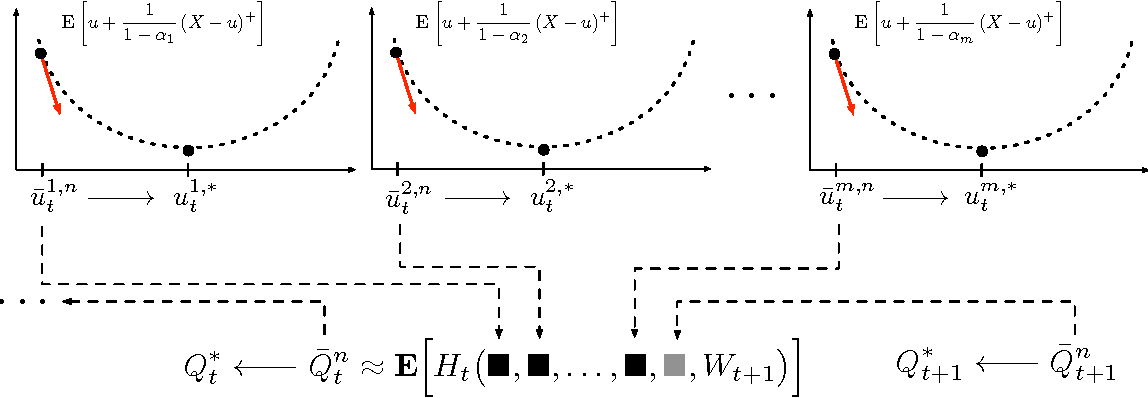 Figure 1 for Risk-Averse Approximate Dynamic Programming with Quantile-Based Risk Measures