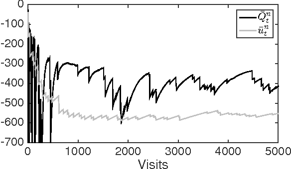 Figure 3 for Risk-Averse Approximate Dynamic Programming with Quantile-Based Risk Measures