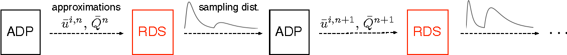 Figure 4 for Risk-Averse Approximate Dynamic Programming with Quantile-Based Risk Measures