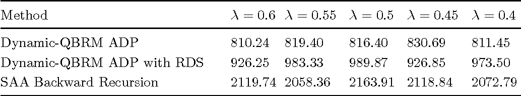 Figure 2 for Risk-Averse Approximate Dynamic Programming with Quantile-Based Risk Measures