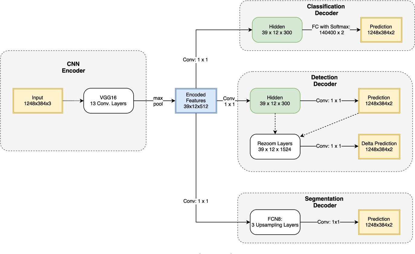 Figure 3 for MultiNet: Real-time Joint Semantic Reasoning for Autonomous Driving