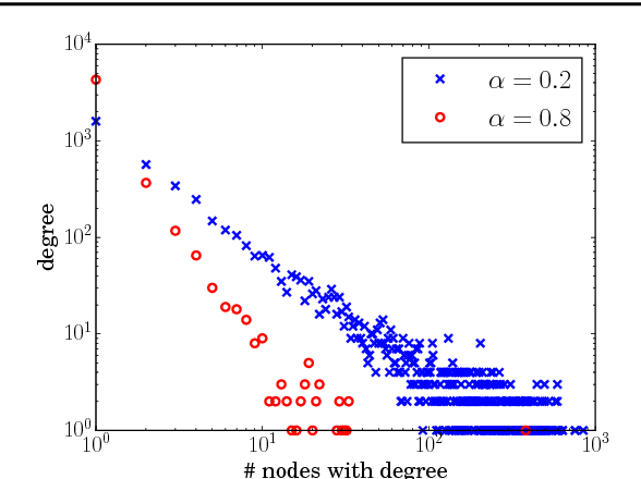 Figure 1 for Bayesian inference on random simple graphs with power law degree distributions