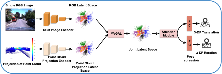 Figure 3 for MVLoc: Multimodal Variational Geometry-Aware Learning for Visual Localization