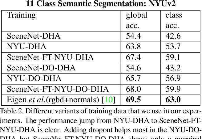 Figure 4 for SceneNet: Understanding Real World Indoor Scenes With Synthetic Data
