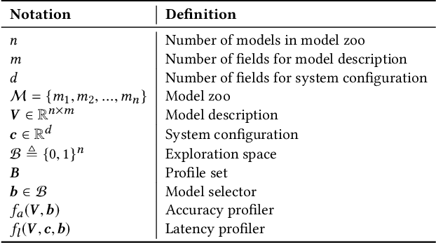 Figure 2 for HOLMES: Health OnLine Model Ensemble Serving for Deep Learning Models in Intensive Care Units
