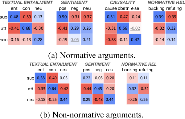 Figure 4 for Classifying Argumentative Relations Using Logical Mechanisms and Argumentation Schemes