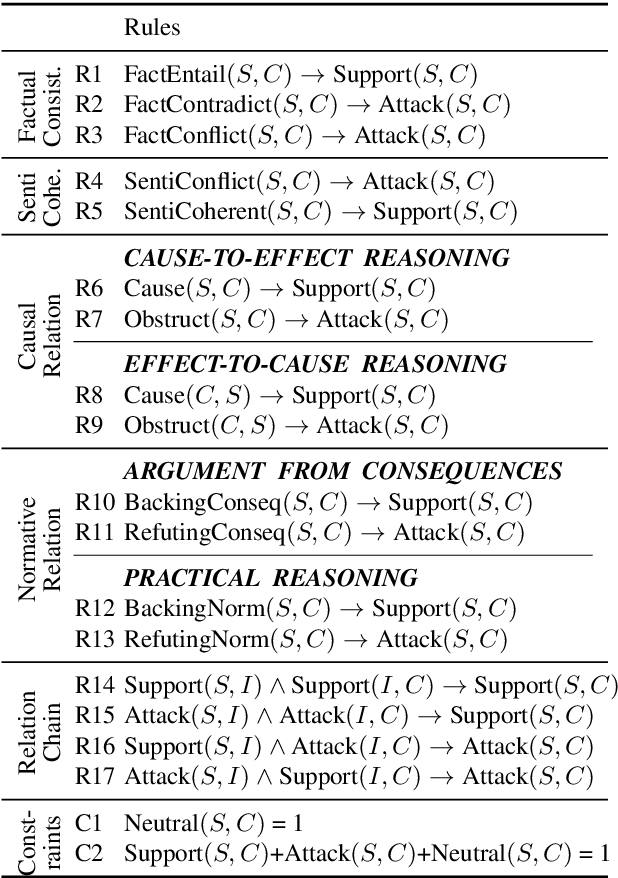 Figure 1 for Classifying Argumentative Relations Using Logical Mechanisms and Argumentation Schemes