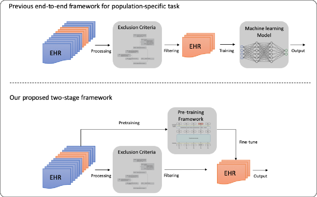 Figure 1 for Pre-training transformer-based framework on large-scale pediatric claims data for downstream population-specific tasks