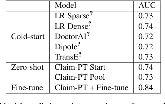 Figure 2 for Pre-training transformer-based framework on large-scale pediatric claims data for downstream population-specific tasks