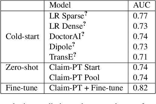 Figure 4 for Pre-training transformer-based framework on large-scale pediatric claims data for downstream population-specific tasks