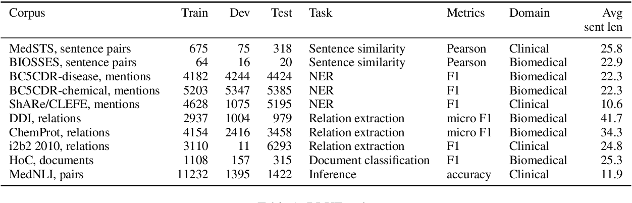 Figure 1 for Transfer Learning in Biomedical Natural Language Processing: An Evaluation of BERT and ELMo on Ten Benchmarking Datasets