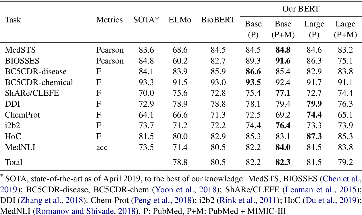 Figure 3 for Transfer Learning in Biomedical Natural Language Processing: An Evaluation of BERT and ELMo on Ten Benchmarking Datasets