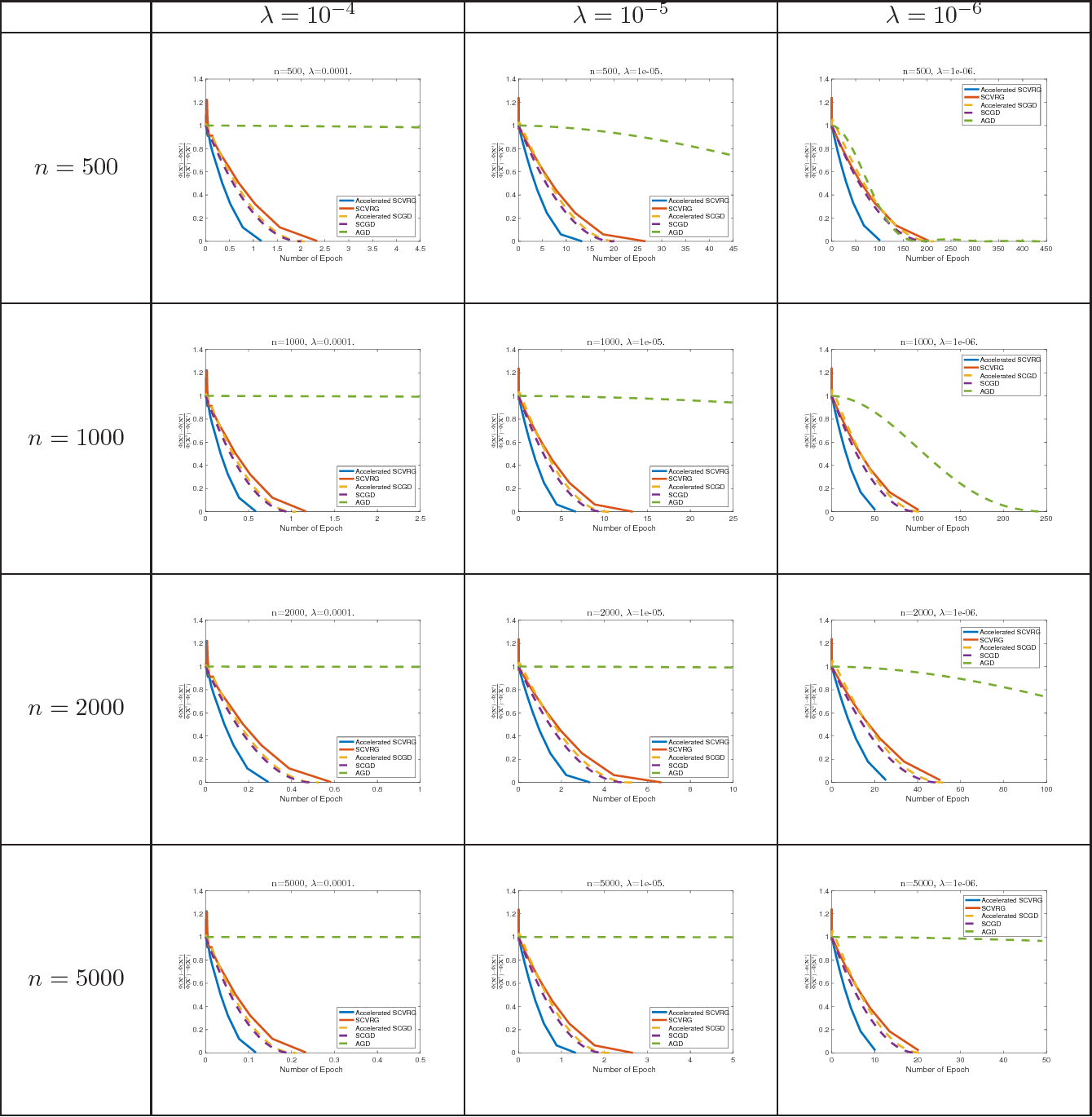 Figure 2 for Improved Oracle Complexity of Variance Reduced Methods for Nonsmooth Convex Stochastic Composition Optimization