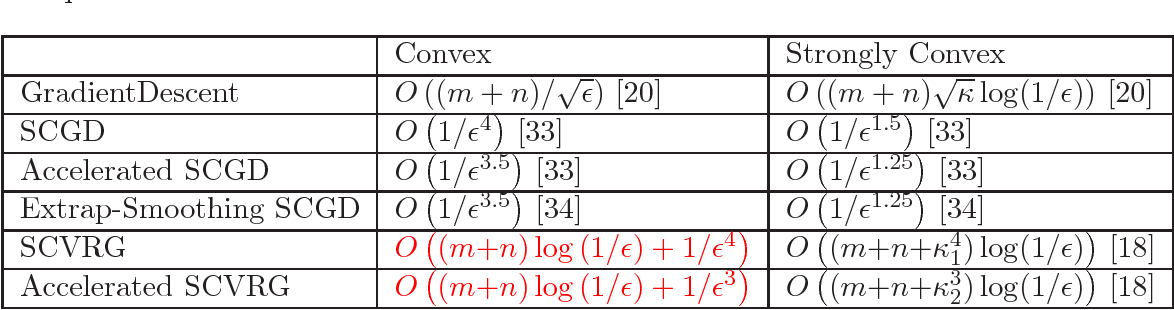 Figure 1 for Improved Oracle Complexity of Variance Reduced Methods for Nonsmooth Convex Stochastic Composition Optimization