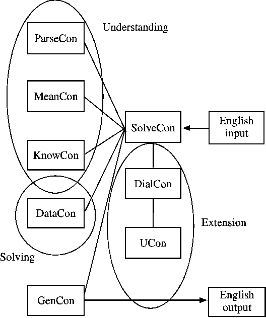 Sequence Unix Architecture