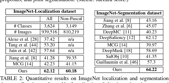 Figure 4 for Pixel Objectness: Learning to Segment Generic Objects Automatically in Images and Videos