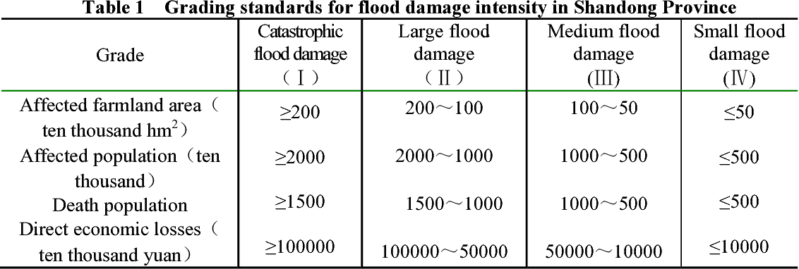 Table 1 Grading standards for flood damage intensity in Shandong Province