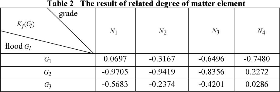 Table 2 The result of related degree of matter element