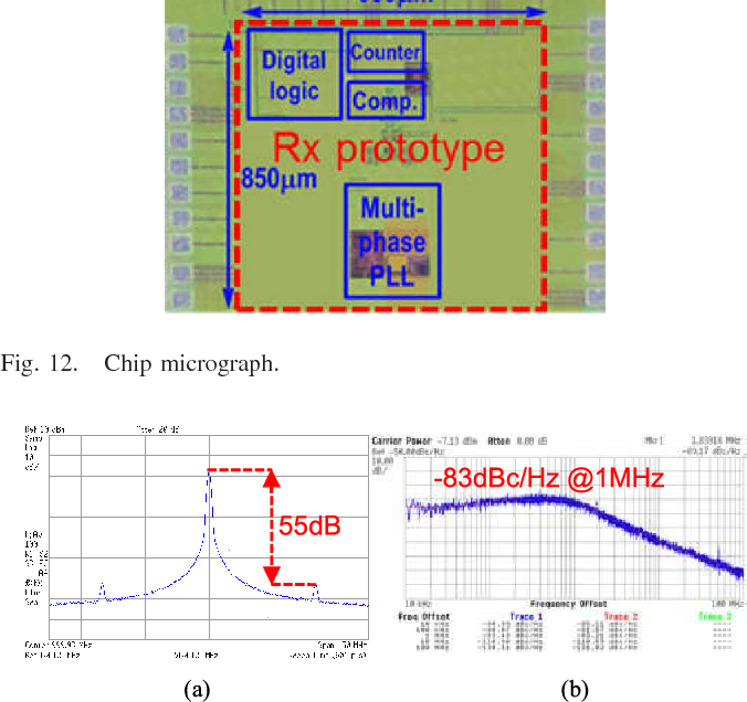 Figure 12 from A 1-GHz 1 6-mW Auto-Calibrated Bit Slicer for