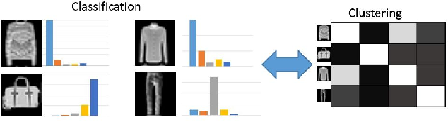 Figure 3 for Neural Collaborative Subspace Clustering