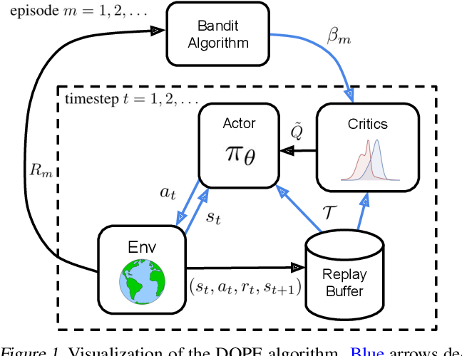 Figure 1 for Deep Reinforcement Learning with Dynamic Optimism