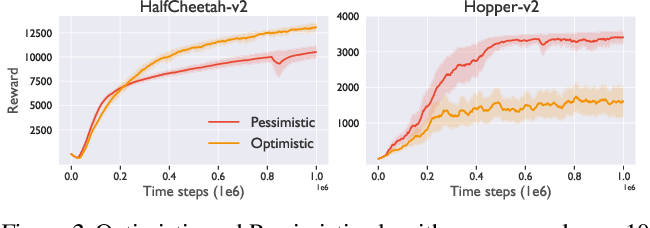 Figure 3 for Deep Reinforcement Learning with Dynamic Optimism