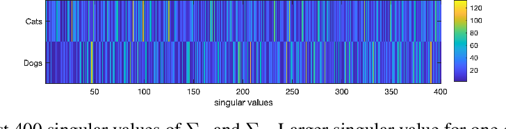 Figure 1 for Using Wavelets and Spectral Methods to Study Patterns in Image-Classification Datasets