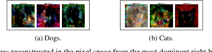 Figure 2 for Using Wavelets and Spectral Methods to Study Patterns in Image-Classification Datasets