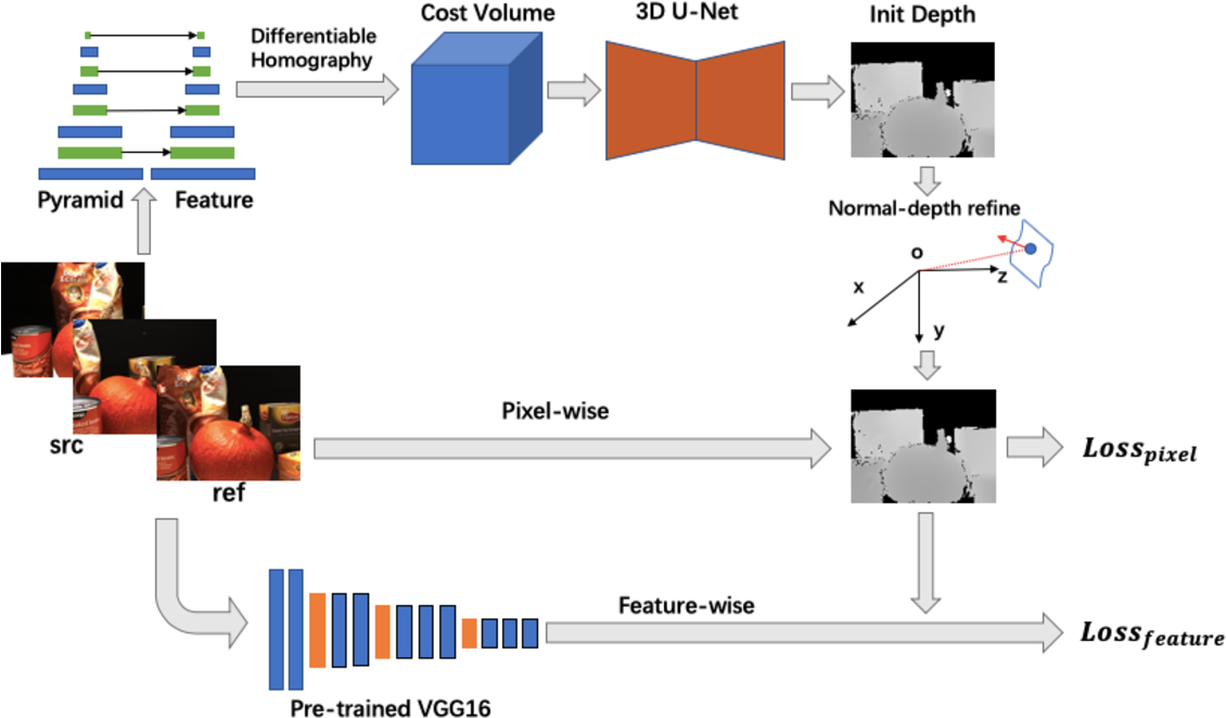 Figure 1 for M^3VSNet: Unsupervised Multi-metric Multi-view Stereo Network