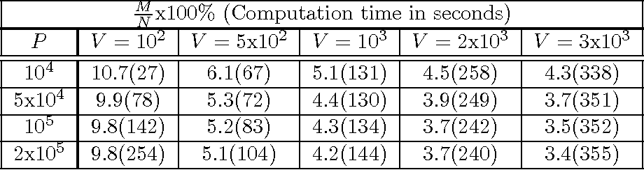 Figure 2 for Fast SVM training using approximate extreme points