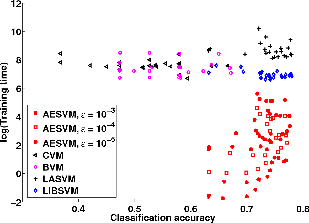 Figure 4 for Fast SVM training using approximate extreme points
