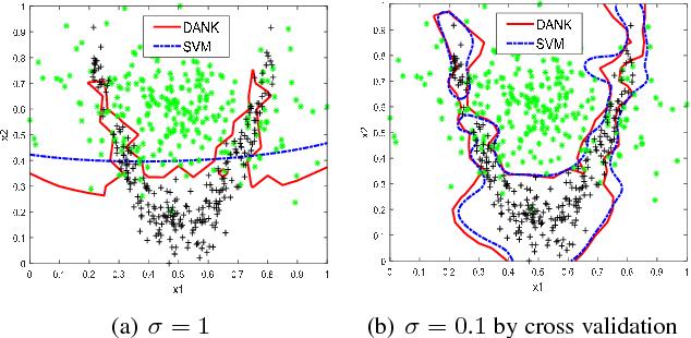 Figure 1 for Learning Data-adaptive Nonparametric Kernels
