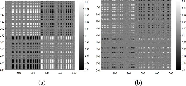 Figure 3 for Learning Data-adaptive Nonparametric Kernels