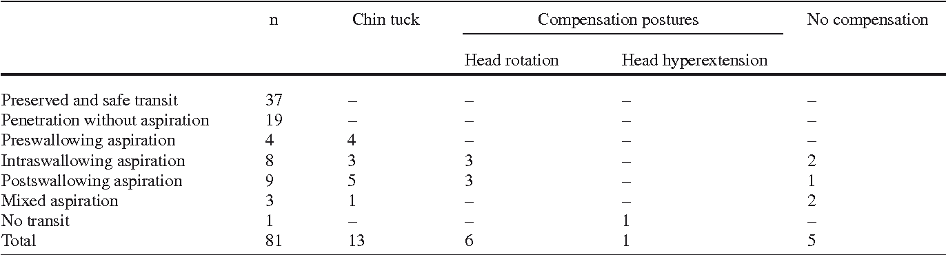 Table 1 Correlation between swallowing disorder assessed through VFM and effectiveness of compensation postures. Study population: January-December 2008 (81 patients)