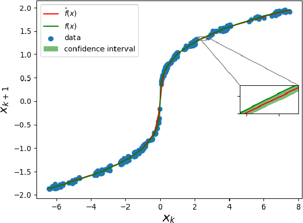 Figure 1 for Control of Unknown Nonlinear Systems with Linear Time-Varying MPC