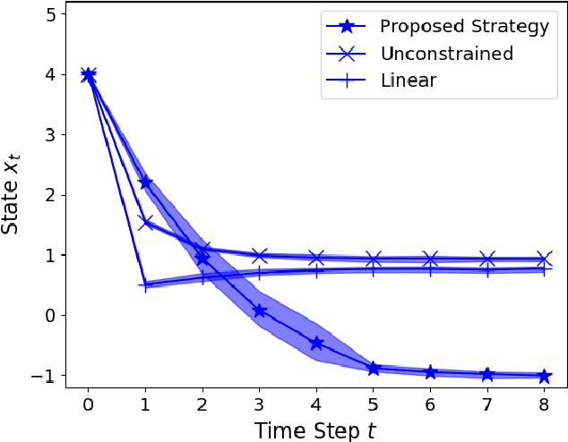 Figure 2 for Control of Unknown Nonlinear Systems with Linear Time-Varying MPC