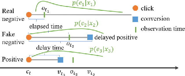 Figure 1 for Capturing Delayed Feedback in Conversion Rate Prediction via Elapsed-Time Sampling